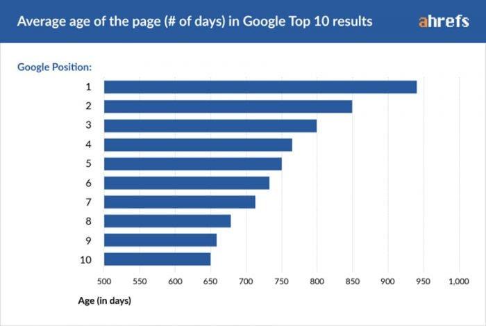 age-page-par-position-google