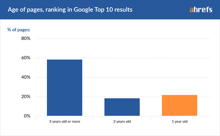 age-pages-top10-google